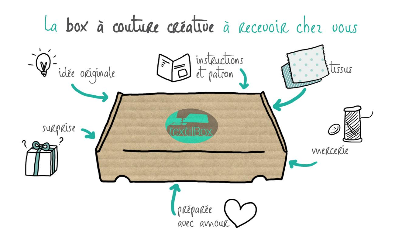 Contenu-box-couture-textilbox
